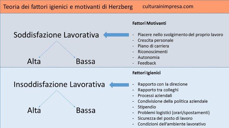 La teoria dei fattori igienici e motivanti di Herzbergjpg